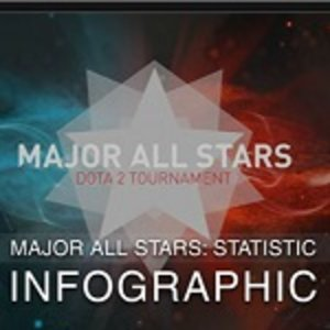 Major All Star infographic