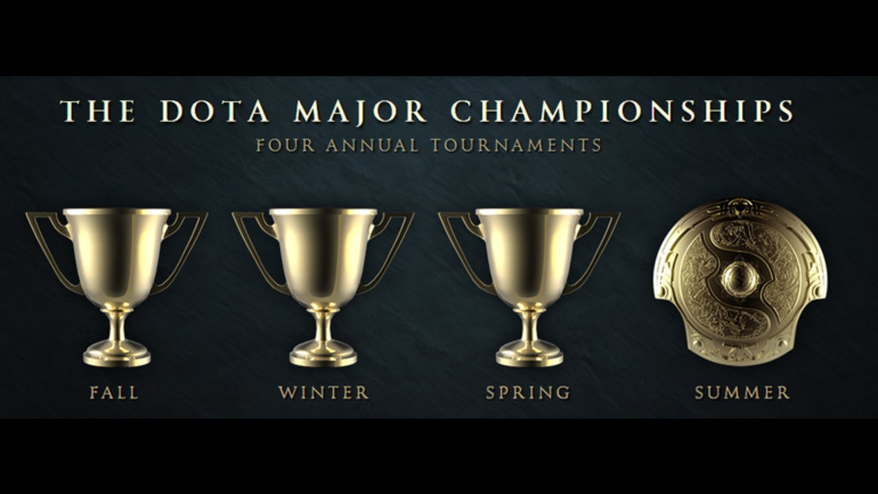 VALVE announces new Dota 2 Majors format